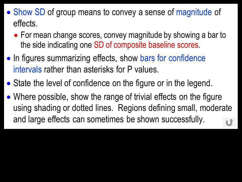 Show SD of group means to convey a sense of magnitude of effects.