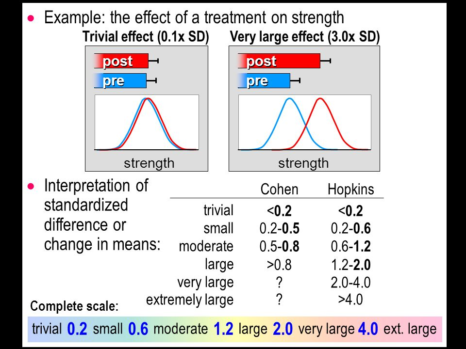 Example: the effect of a treatment on strength strength post pre Trivial effect (0.1x SD) strength post pre Very large effect (3.0x SD) Interpretation of standardized difference or change in means: Cohen < 0.2 Hopkins < 0.2 0.2- 0.5 0.2- 0.6 0.5- 0.8 0.6- 1.2 >0.8 1.2- 2.0 2.0-4.0 trivial small moderate large very large >4.0extremely large 0.20.61.22.04.0 trivialsmallmoderatelargevery largeext.