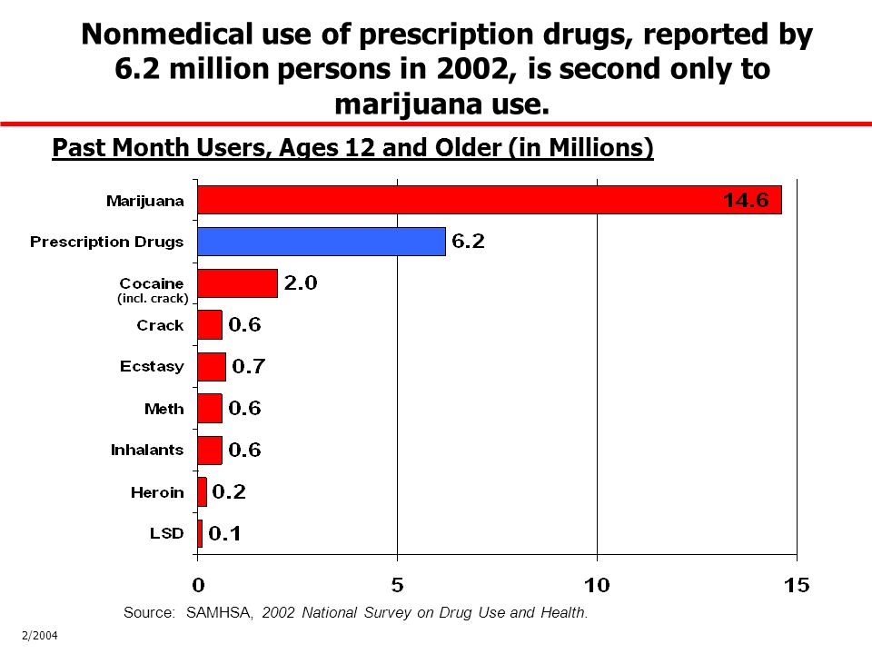 Nonmedical use of prescription drugs, reported by 6.2 million persons in 2002, is second only to marijuana use.