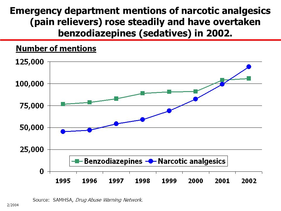 Number of mentions Emergency department mentions of narcotic analgesics (pain relievers) rose steadily and have overtaken benzodiazepines (sedatives) in 2002.