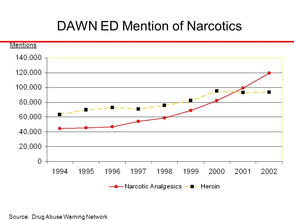 DAWN ED Mention of Narcotics Mentions Source: Drug Abuse Warning Network