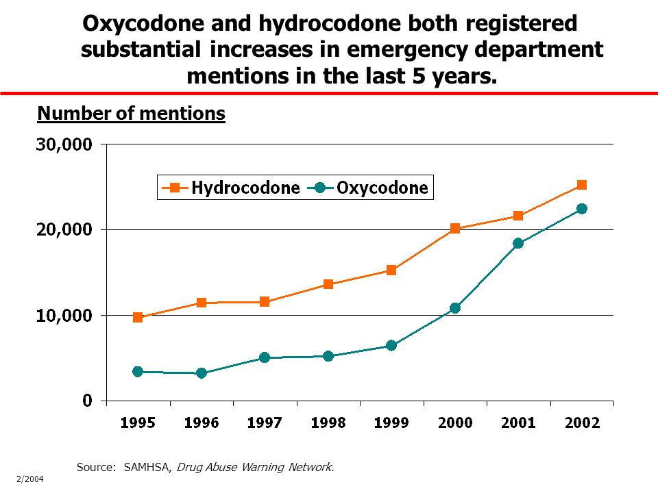 Number of mentions Oxycodone and hydrocodone both registered substantial increases in emergency department mentions in the last 5 years.