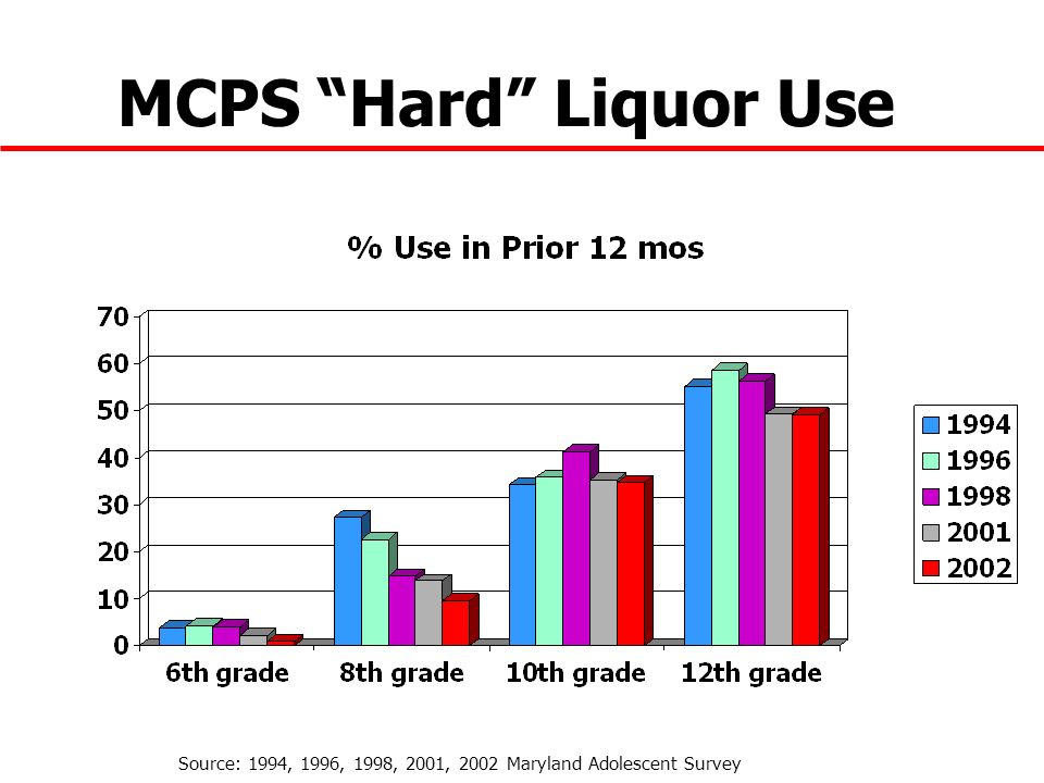 MCPS Hard Liquor Use Source: 1994, 1996, 1998, 2001, 2002 Maryland Adolescent Survey