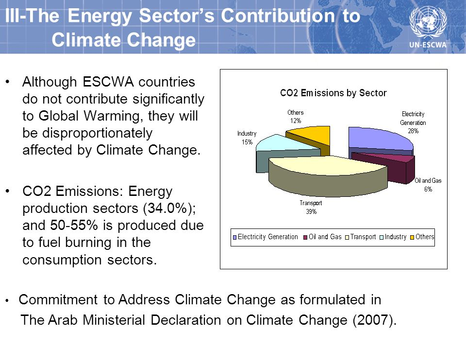 III-The Energy Sectors Contribution to Climate Change Although ESCWA countries do not contribute significantly to Global Warming, they will be disproportionately affected by Climate Change.