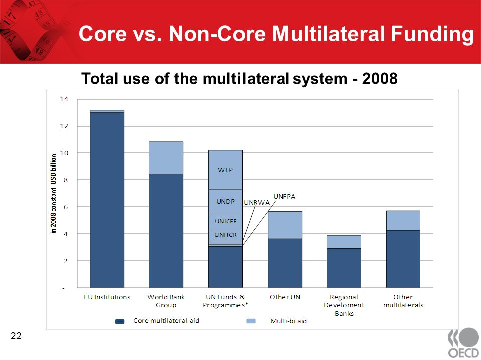Core vs. Non-Core Multilateral Funding 22 Total use of the multilateral system