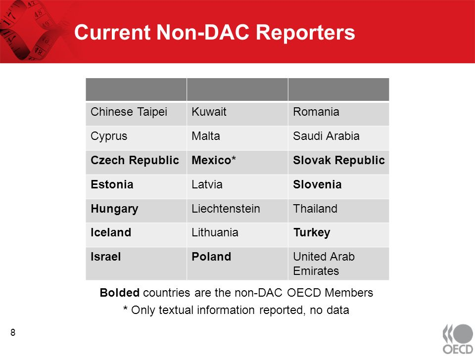 Current Non-DAC Reporters Bolded countries are the non-DAC OECD Members * Only textual information reported, no data Chinese TaipeiKuwaitRomania CyprusMaltaSaudi Arabia Czech RepublicMexico*Slovak Republic EstoniaLatviaSlovenia HungaryLiechtensteinThailand IcelandLithuaniaTurkey IsraelPolandUnited Arab Emirates 8