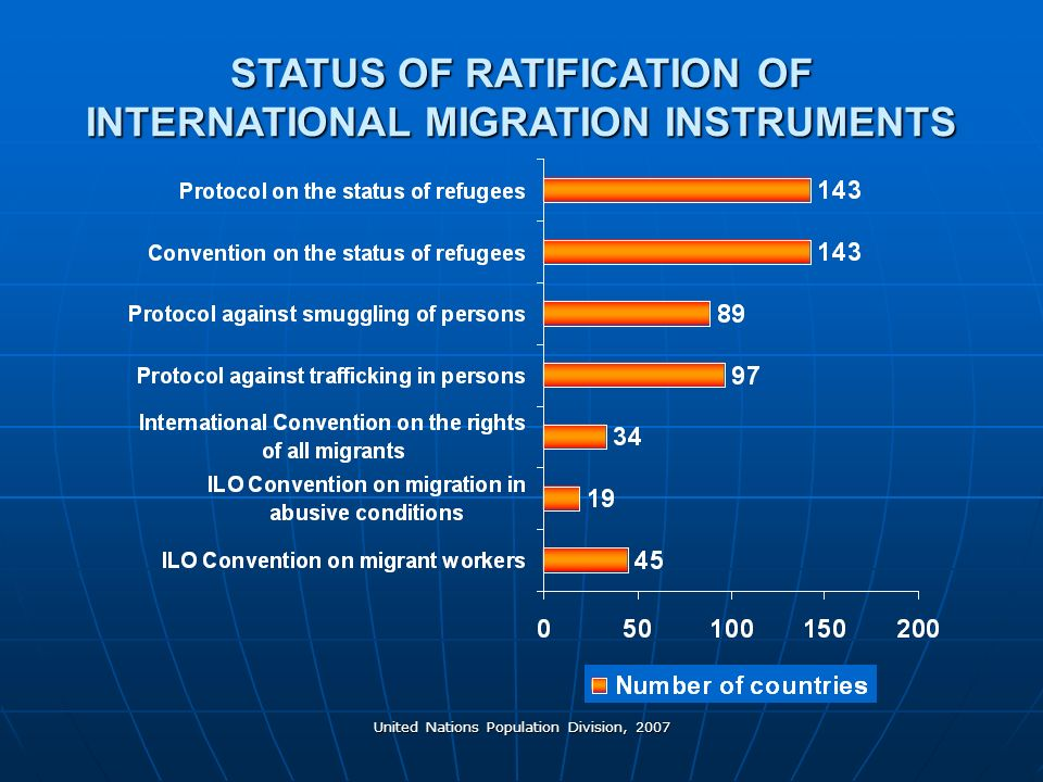 United Nations Population Division, 2007 STATUS OF RATIFICATION OF INTERNATIONAL MIGRATION INSTRUMENTS