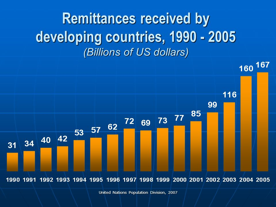 United Nations Population Division, 2007 Remittances received by developing countries, 1990 - 2005 (Billions of US dollars)