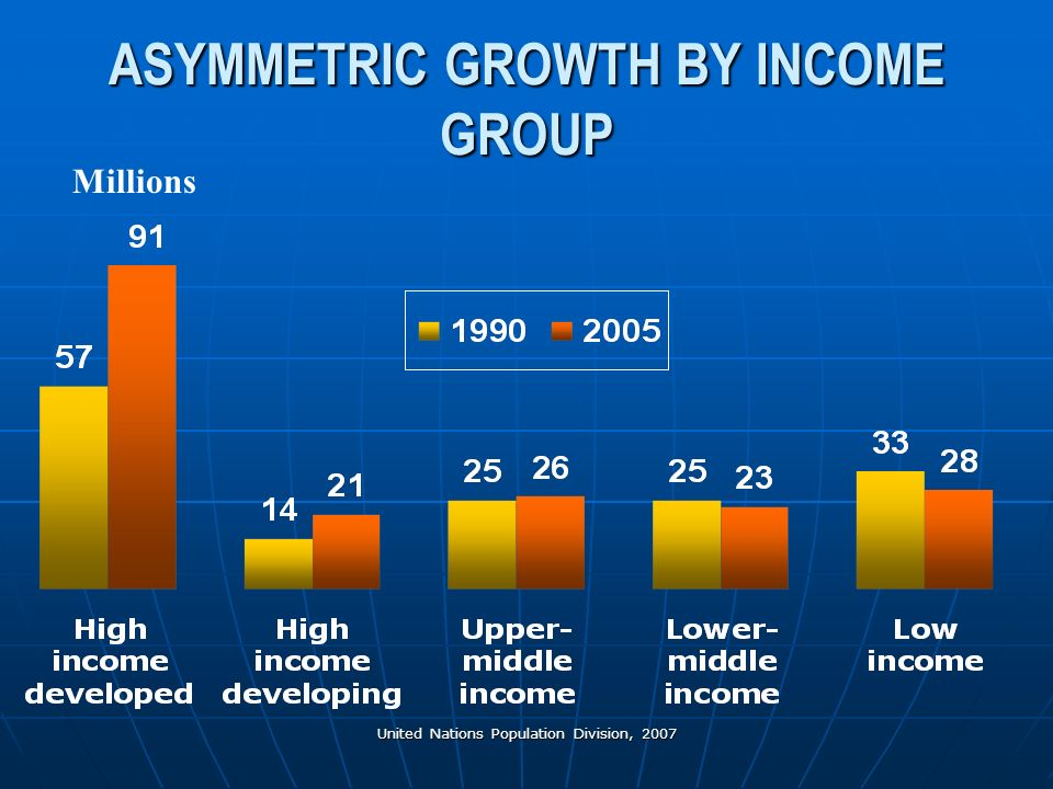 United Nations Population Division, 2007 ASYMMETRIC GROWTH BY INCOME GROUP Millions