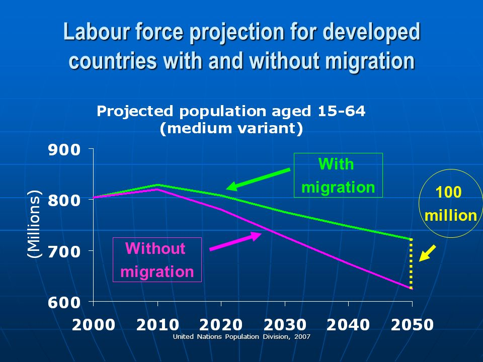 United Nations Population Division, 2007 Labour force projection for developed countries with and without migration With migration Without migration 100 million
