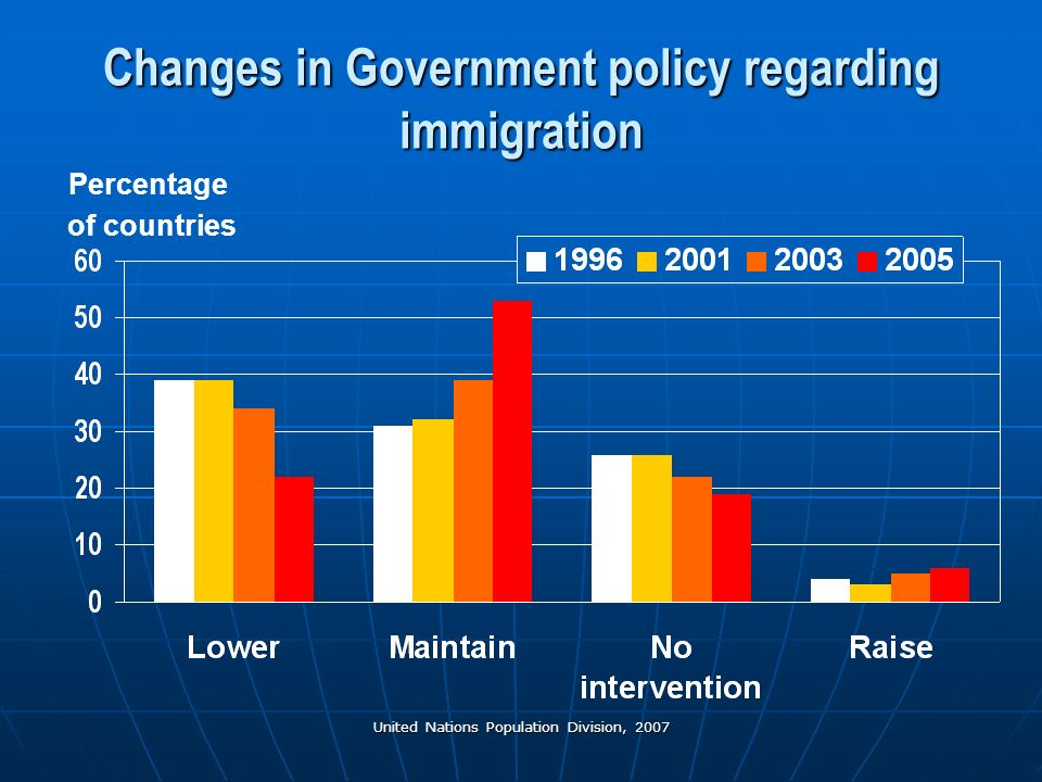 United Nations Population Division, 2007 Changes in Government policy regarding immigration Percentage of countries