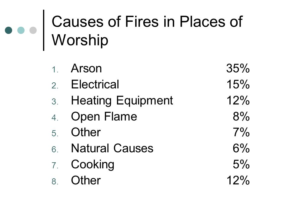 Causes of Fires in Places of Worship 1. Arson35% 2.