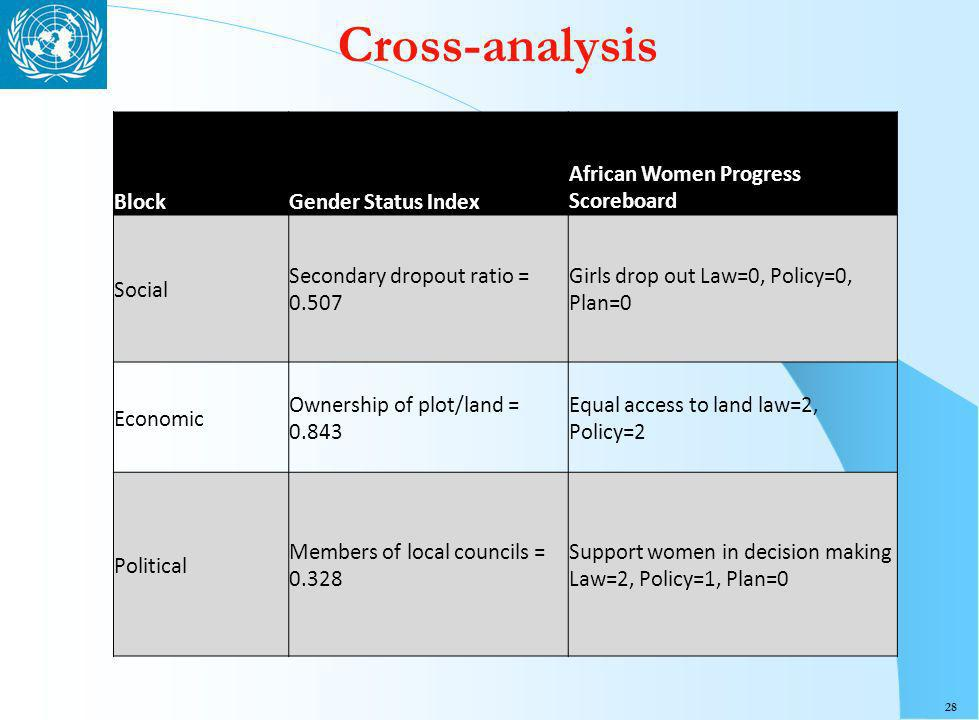 28 Cross-analysis BlockGender Status Index African Women Progress Scoreboard Social Secondary dropout ratio = 0.507 Girls drop out Law=0, Policy=0, Plan=0 Economic Ownership of plot/land = 0.843 Equal access to land law=2, Policy=2 Political Members of local councils = 0.328 Support women in decision making Law=2, Policy=1, Plan=0