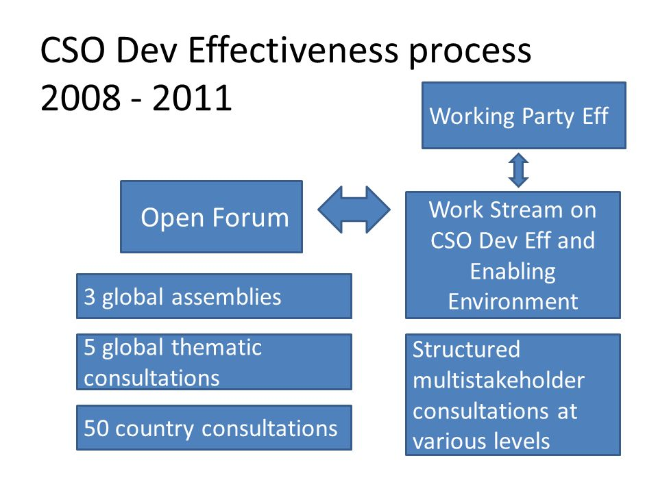 CSO Dev Effectiveness process Open Forum Work Stream on CSO Dev Eff and Enabling Environment Working Party Eff 5 global thematic consultations 50 country consultations 3 global assemblies Structured multistakeholder consultations at various levels