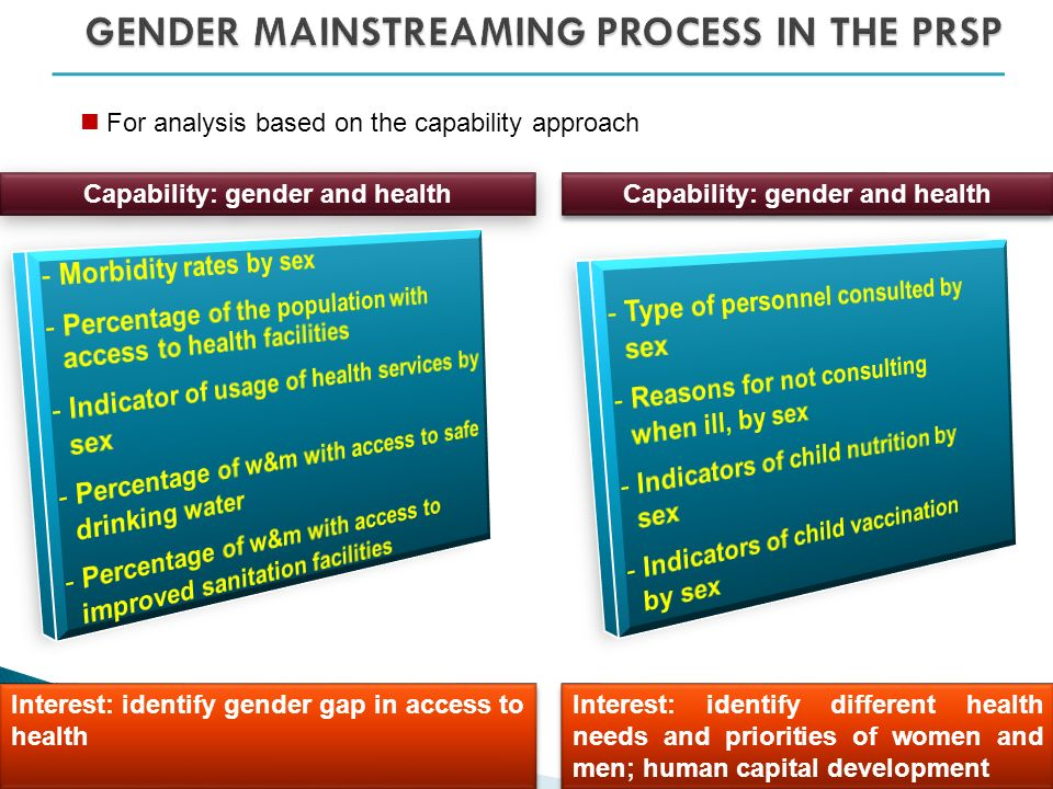 For analysis based on the capability approach Capability: gender and health Interest: identify gender gap in access to health Capability: gender and health Interest: identify different health needs and priorities of women and men; human capital development