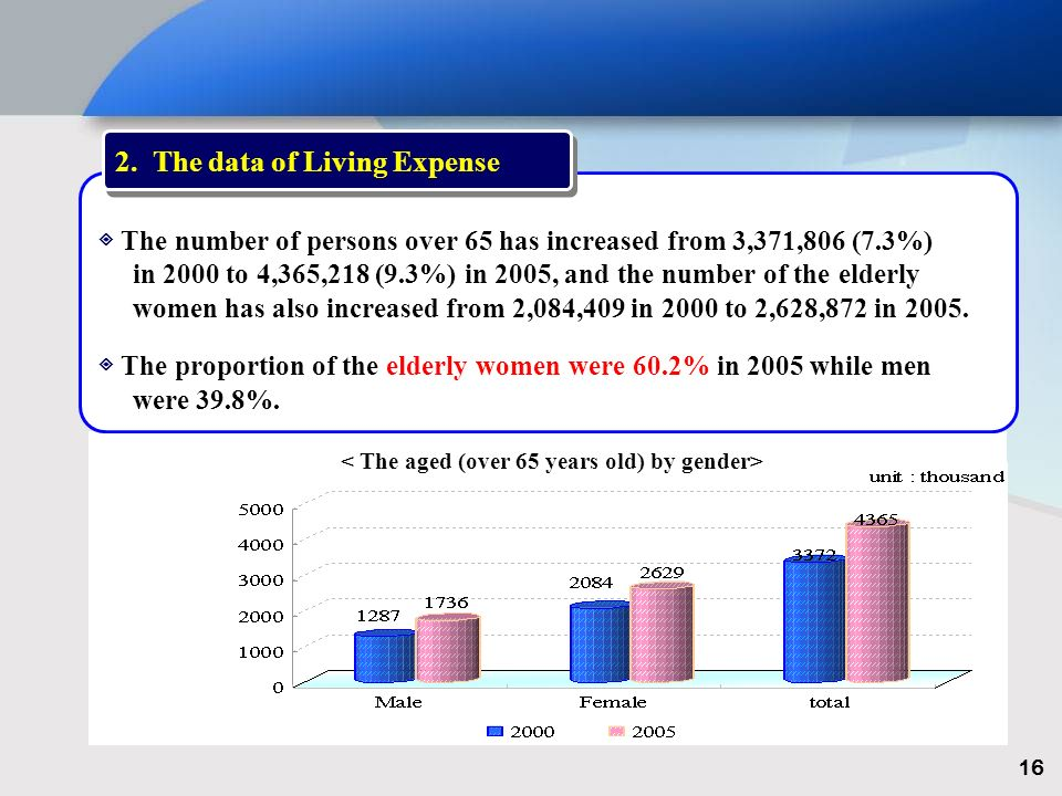The number of persons over 65 has increased from 3,371,806 (7.3%) in 2000 to 4,365,218 (9.3%) in 2005, and the number of the elderly women has also increased from 2,084,409 in 2000 to 2,628,872 in 2005.