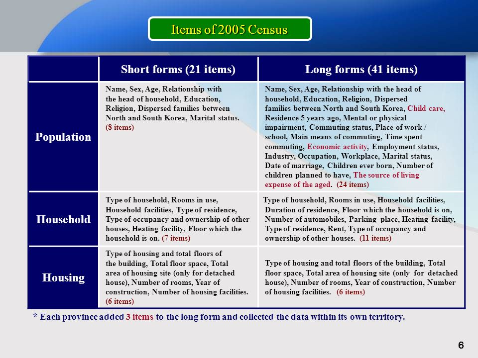 Short forms (21 items)Long forms (41 items) Population Name, Sex, Age, Relationship with the head of household, Education, Religion, Dispersed families between North and South Korea, Marital status.