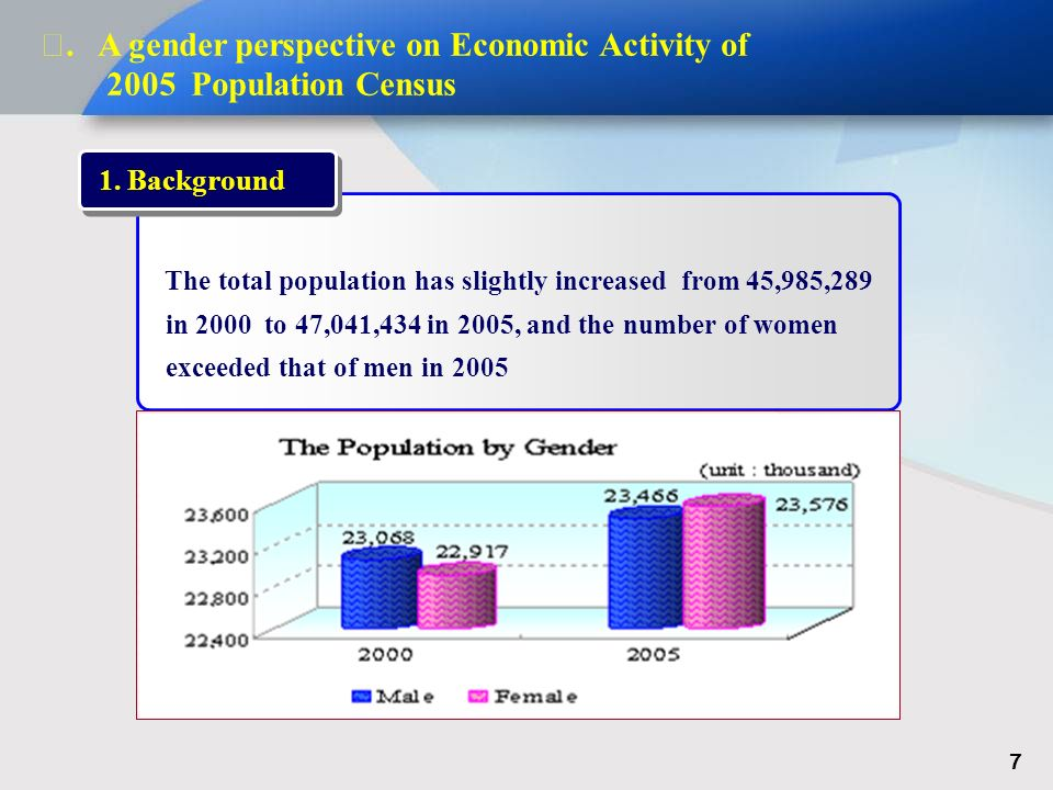 A gender perspective on Economic Activity of 2005 Population Census The total population has slightly increased from 45,985,289 in 2000 to 47,041,434 in 2005, and the number of women exceeded that of men in 2005 1.