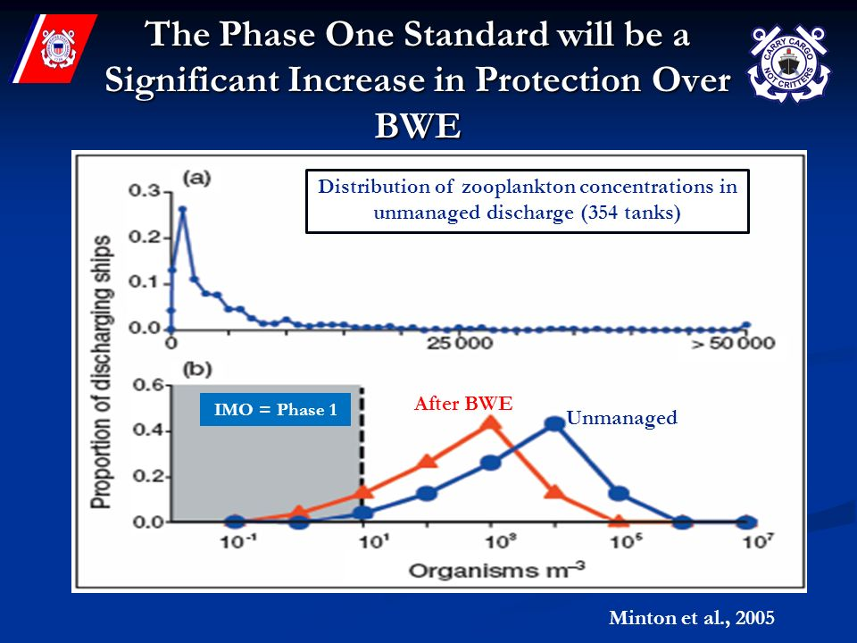 The Phase One Standard will be a Significant Increase in Protection Over BWE Distribution of zooplankton concentrations in unmanaged discharge (354 tanks) Unmanaged After BWE IMO = Phase 1 Minton et al., 2005