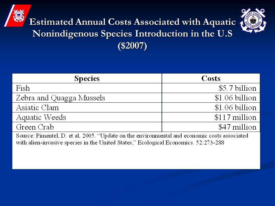 Estimated Annual Costs Associated with Aquatic Nonindigenous Species Introduction in the U.S ($2007)