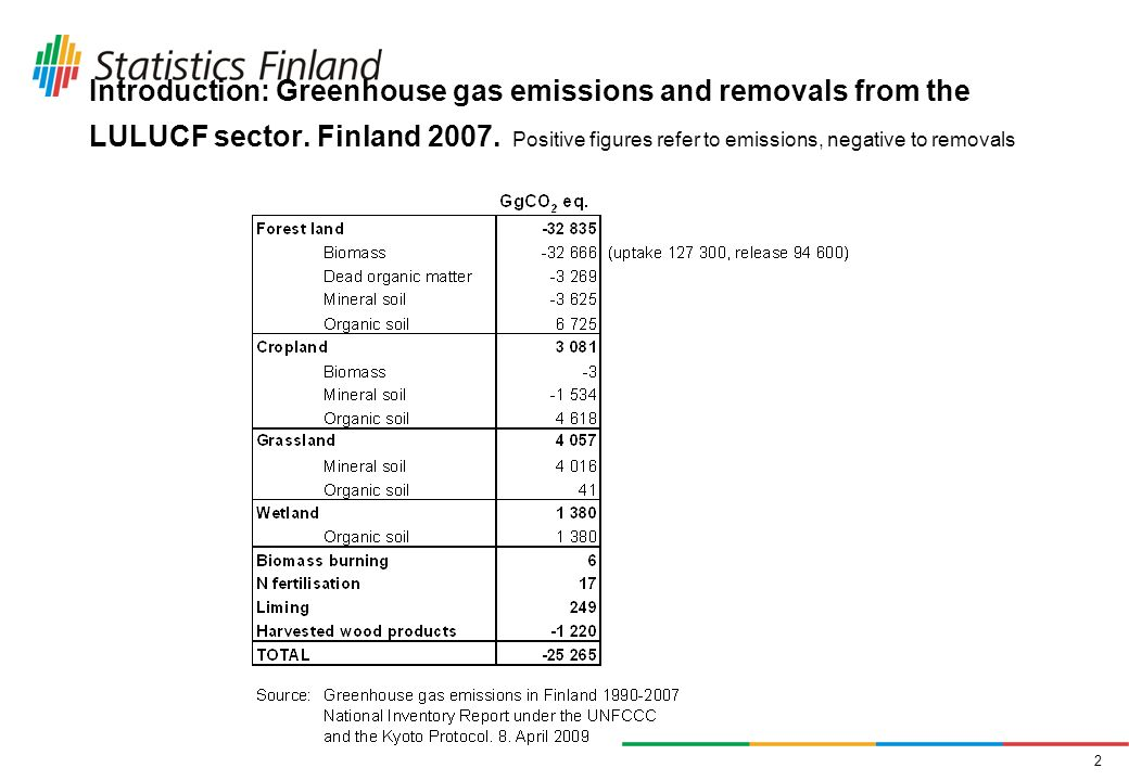 2 Introduction: Greenhouse gas emissions and removals from the LULUCF sector.