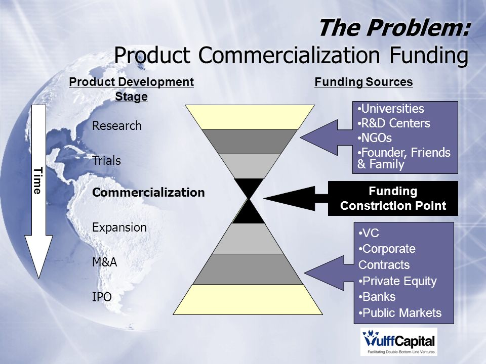 Research Trials Commercialization Expansion M&A IPO Time Funding Constriction Point Funding SourcesProduct Development Stage Universities R&D Centers NGOs Founder, Friends & Family VC Corporate Contracts Private Equity Banks Public Markets The Problem: Product Commercialization Funding