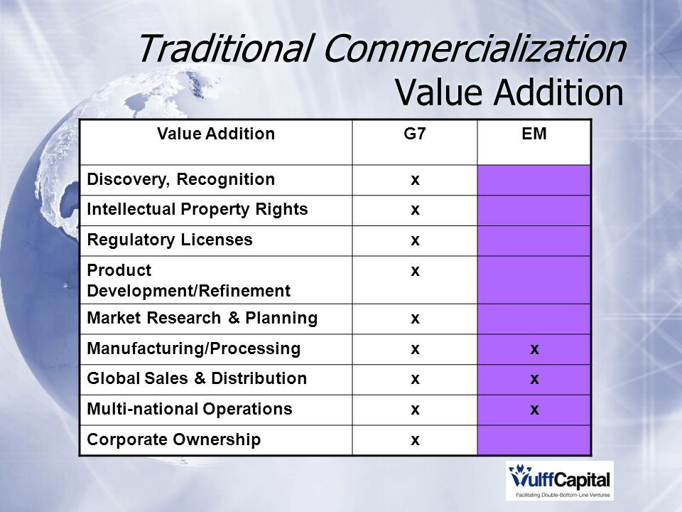 Traditional Commercialization Value Addition Value AdditionG7EM Discovery, Recognitionx Intellectual Property Rightsx Regulatory Licensesx Product Development/Refinement x Market Research & Planningx Manufacturing/Processingxx Global Sales & Distributionxx Multi-national Operationsxx Corporate Ownershipx