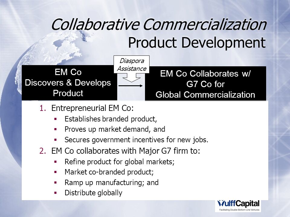 Collaborative Commercialization Product Development EM Co Collaborates w/ G7 Co for Global Commercialization EM Co Discovers & Develops Product 1.Entrepreneurial EM Co: Establishes branded product, Proves up market demand, and Secures government incentives for new jobs.