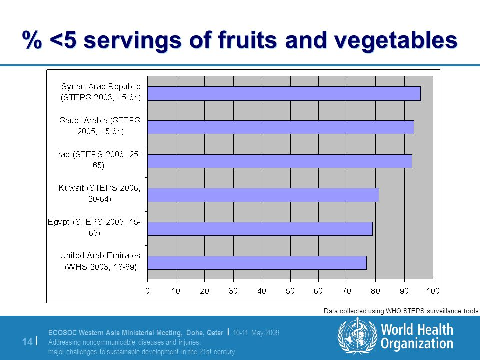 ECOSOC Western Asia Ministerial Meeting, Doha, Qatar | May 2009 Addressing noncommunicable diseases and injuries: major challenges to sustainable development in the 21st century 14 | % <5 servings of fruits and vegetables Data collected using WHO STEPS surveillance tools