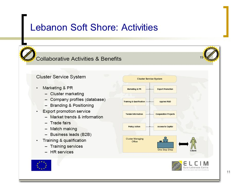 29 July 2007Association of the Lebanese Software Industry (ALSI) Lebanon Soft Shore: Activities 11