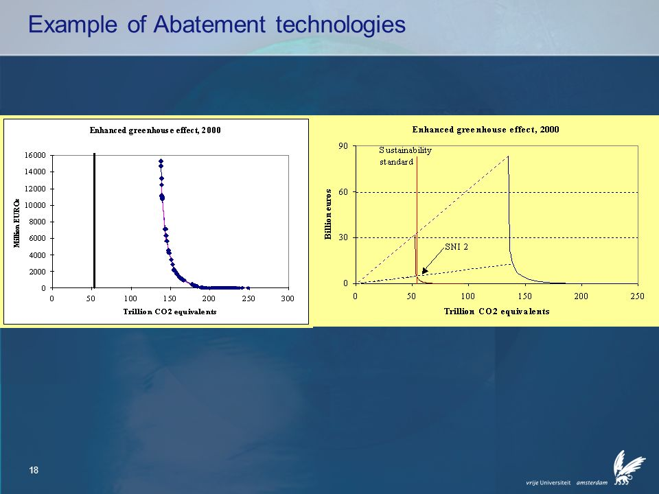 18 Example of Abatement technologies