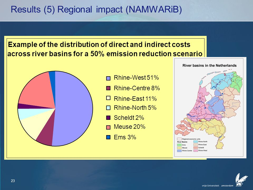 23 Results (5) Regional impact (NAMWARiB) Rhine-West 51% Rhine-Centre 8% Rhine-East 11% Rhine-North 5% Scheldt 2% Meuse 20% Ems 3% Example of the distribution of direct and indirect costs across river basins for a 50% emission reduction scenario