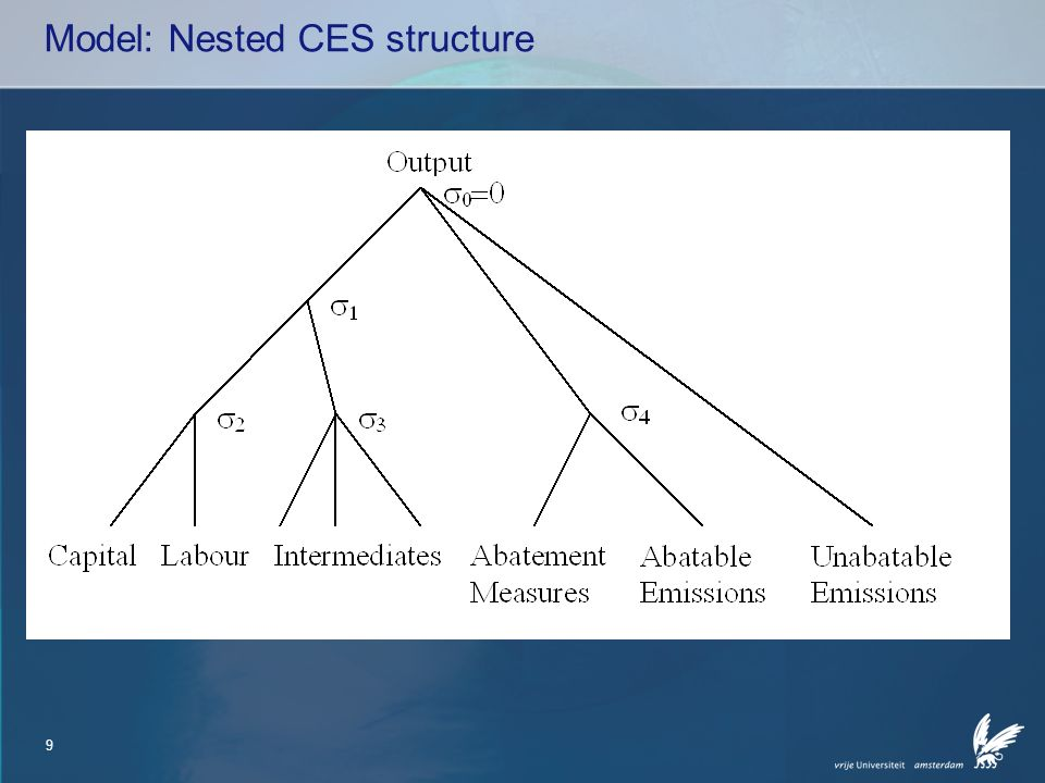 9 Model: Nested CES structure