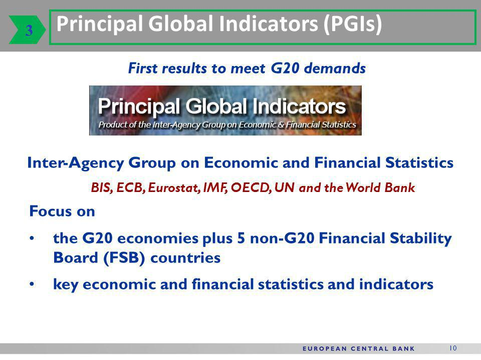 10 First results to meet G20 demands Principal Global Indicators (PGIs) Inter-Agency Group on Economic and Financial Statistics BIS, ECB, Eurostat, IMF, OECD, UN and the World Bank Focus on the G20 economies plus 5 non-G20 Financial Stability Board (FSB) countries key economic and financial statistics and indicators 3