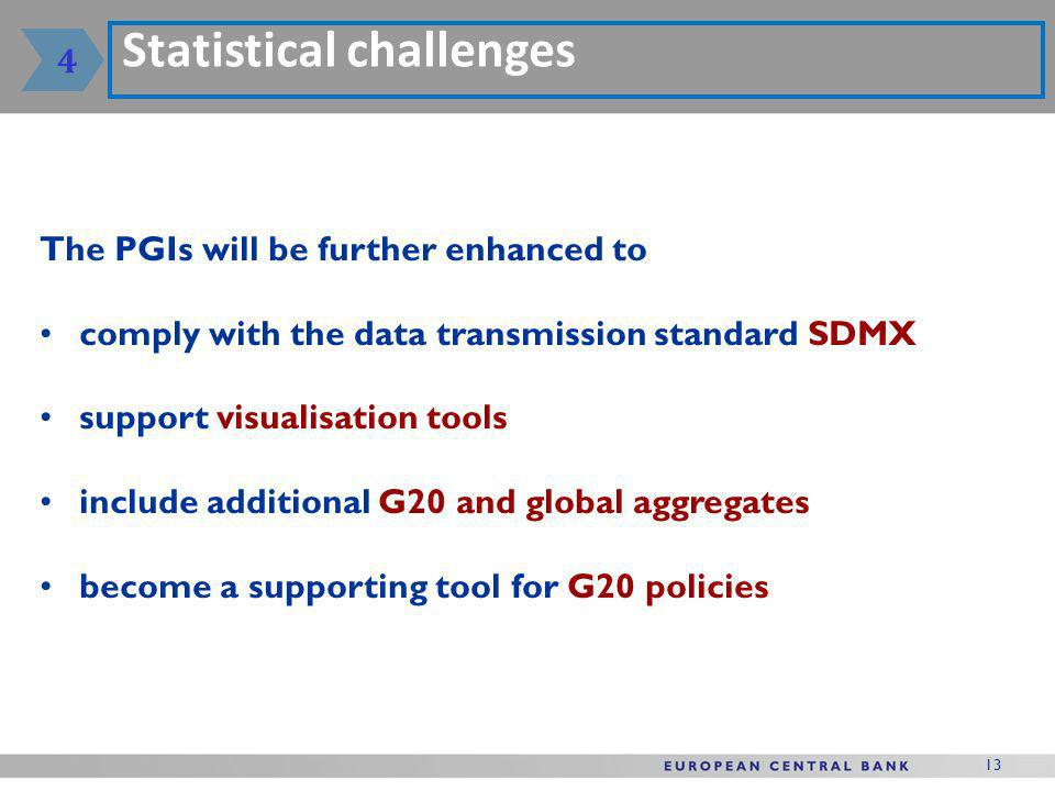 13 Statistical challenges The PGIs will be further enhanced to comply with the data transmission standard SDMX support visualisation tools include additional G20 and global aggregates become a supporting tool for G20 policies 4