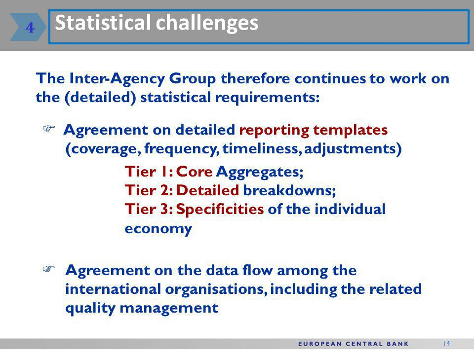 14 Statistical challenges The Inter-Agency Group therefore continues to work on the (detailed) statistical requirements: Agreement on detailed reporting templates (coverage, frequency, timeliness, adjustments) Tier 1: Core Aggregates; Tier 2: Detailed breakdowns; Tier 3: Specificities of the individual economy Agreement on the data flow among the international organisations, including the related quality management 4