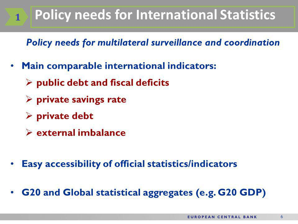 6 Policy needs for multilateral surveillance and coordination 1 Policy needs for International Statistics Main comparable international indicators: public debt and fiscal deficits private savings rate private debt external imbalance Easy accessibility of official statistics/indicators G20 and Global statistical aggregates (e.g.