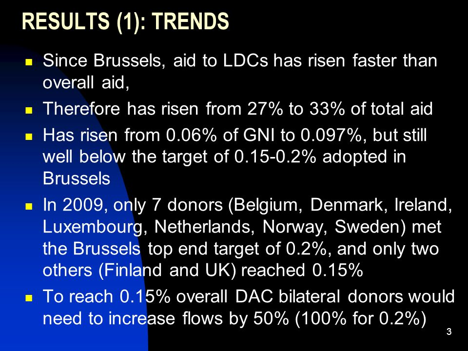 3 RESULTS (1): TRENDS Since Brussels, aid to LDCs has risen faster than overall aid, Therefore has risen from 27% to 33% of total aid Has risen from 0.06% of GNI to 0.097%, but still well below the target of 0.15-0.2% adopted in Brussels In 2009, only 7 donors (Belgium, Denmark, Ireland, Luxembourg, Netherlands, Norway, Sweden) met the Brussels top end target of 0.2%, and only two others (Finland and UK) reached 0.15% To reach 0.15% overall DAC bilateral donors would need to increase flows by 50% (100% for 0.2%)