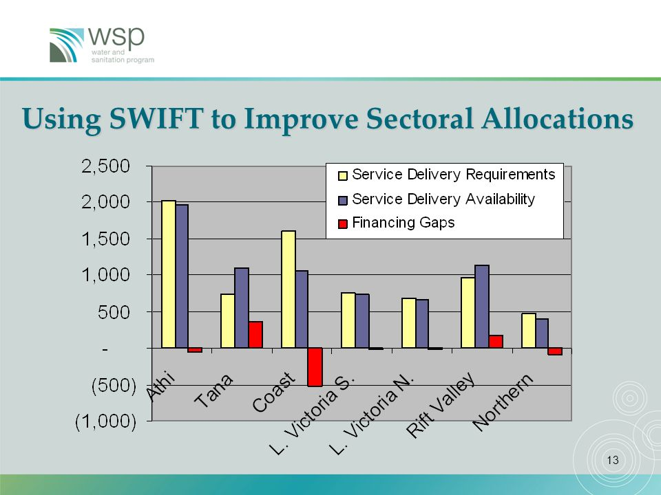 13 Using SWIFT to Improve Sectoral Allocations