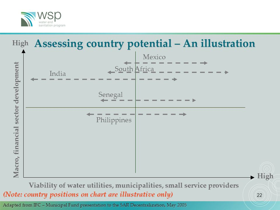 22 Assessing country potential – An illustration Macro, financial sector development Viability of water utilities, municipalities, small service providers High High Adapted from IFC – Municipal Fund presentation to the SAR Decentralization, May 2005 India South Africa Senegal Philippines (Note: country positions on chart are illustrative only) Mexico