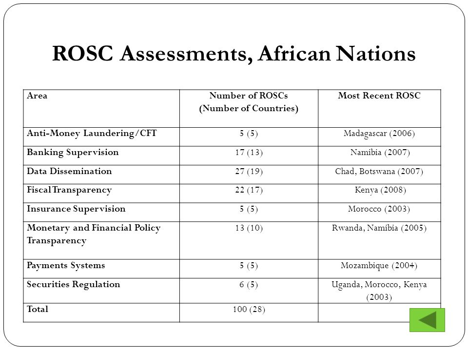 AreaNumber of ROSCs (Number of Countries) Most Recent ROSC Anti-Money Laundering/CFT5 (5)Madagascar (2006) Banking Supervision17 (13) Namibia (2007) Data Dissemination27 (19)Chad, Botswana (2007) Fiscal Transparency22 (17) Kenya (2008) Insurance Supervision5 (5)Morocco (2003) Monetary and Financial Policy Transparency 13 (10)Rwanda, Namibia (2005) Payments Systems5 (5)Mozambique (2004) Securities Regulation6 (5)Uganda, Morocco, Kenya (2003) Total100 (28) ROSC Assessments, African Nations