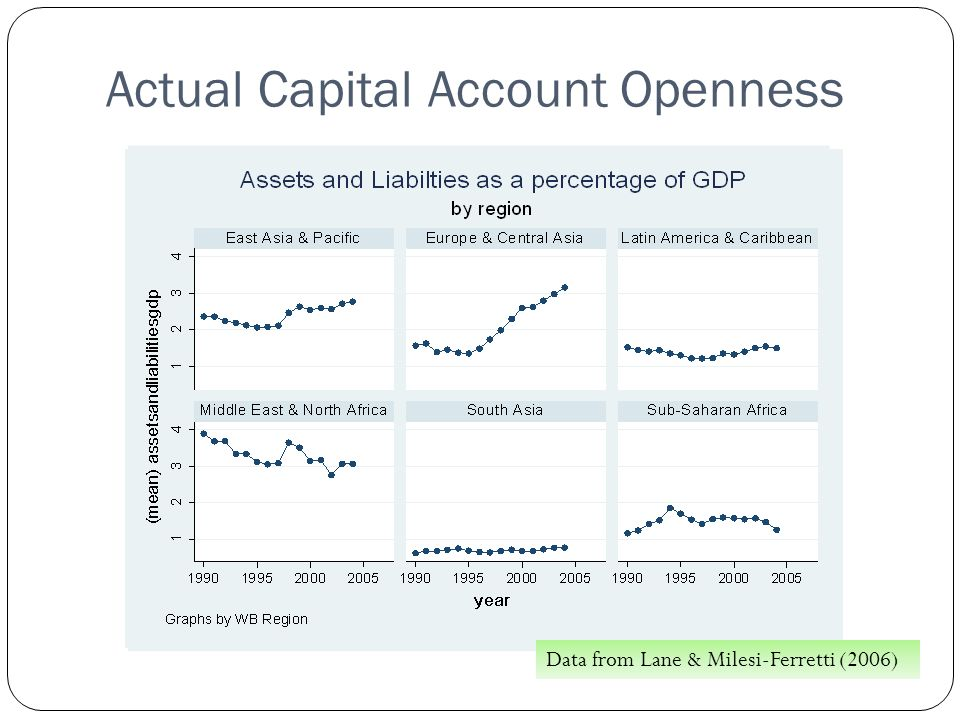 Actual Capital Account Openness Data from Lane & Milesi-Ferretti (2006)