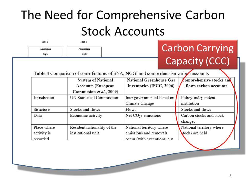 The Need for Comprehensive Carbon Stock Accounts Carbon Carrying Capacity (CCC) 8