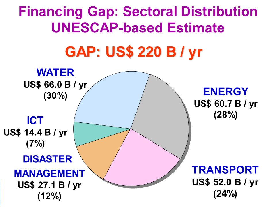 9 Financing Gap: Sectoral Distribution UNESCAP-based Estimate GAP: US$ 220 B / yr WATER US$ 66.0 B / yr (30%) ICT US$ 14.4 B / yr (7%) DISASTER MANAGEMENT US$ 27.1 B / yr (12%) ENERGY US$ 60.7 B / yr (28%) TRANSPORT US$ 52.0 B / yr (24%)