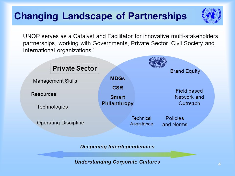 4 UNOP serves as a Catalyst and Facilitator for innovative multi-stakeholders partnerships, working with Governments, Private Sector, Civil Society and International organizations.` Changing Landscape of Partnerships Operating Discipline Resources Private Sector Technologies Management Skills Brand Equity Policies and Norms Field based Network and Outreach Deepening Interdependencies Understanding Corporate Cultures MDGs CSR Smart Philanthropy Technical Assistance