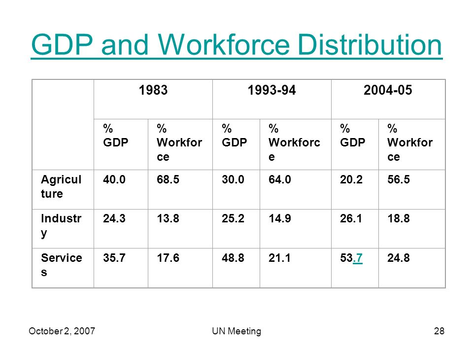 October 2, 2007UN Meeting28 GDP and Workforce Distribution 19831993-942004-05 % GDP % Workfor ce % GDP % Workforc e % GDP % Workfor ce Agricul ture 40.068.530.064.020.256.5 Industr y 24.313.825.214.926.118.8 Service s 35.717.648.821.153.7.724.8