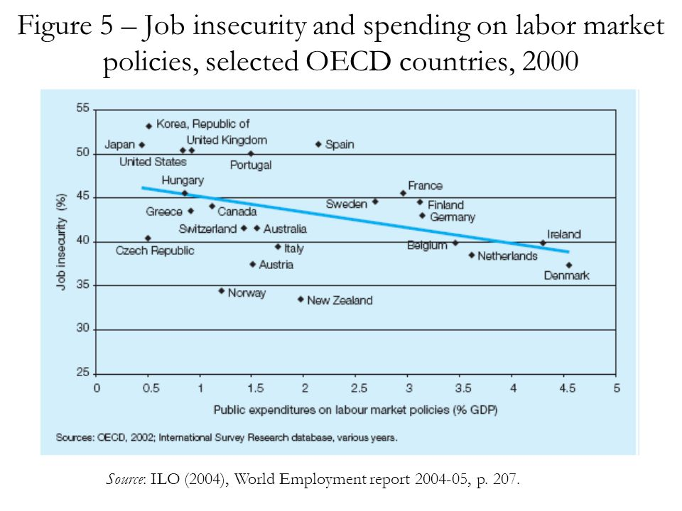 Figure 5 – Job insecurity and spending on labor market policies, selected OECD countries, 2000 Source: ILO (2004), World Employment report 2004-05, p.