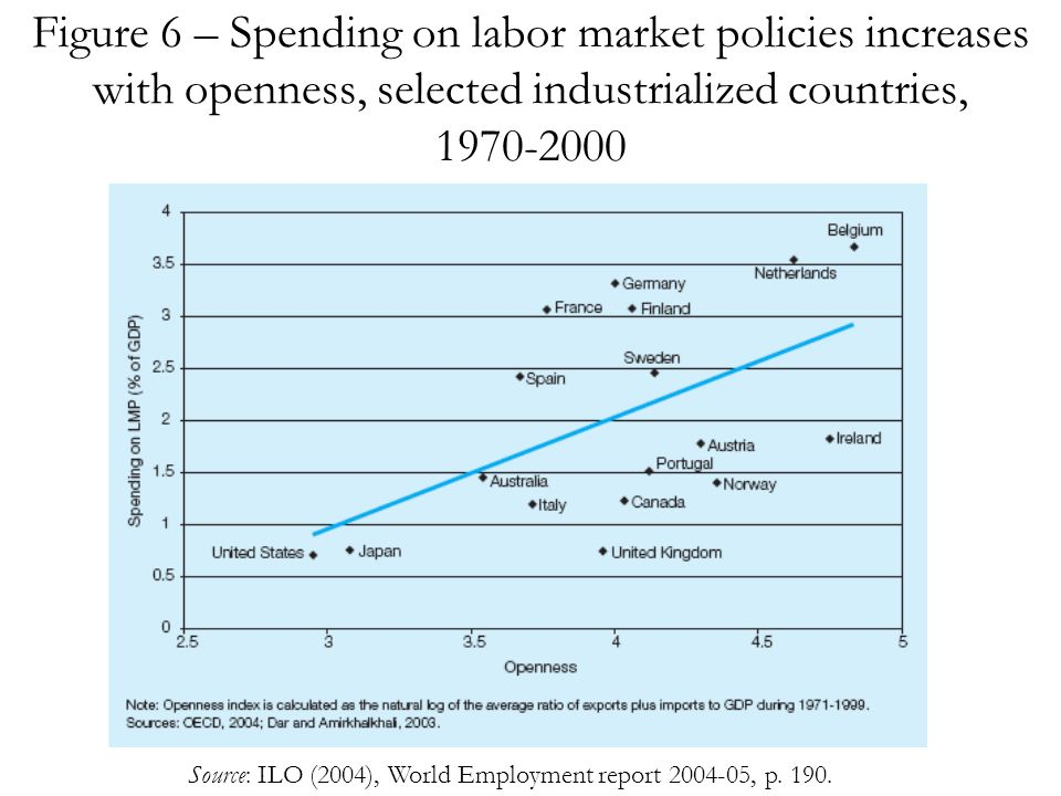 Figure 6 – Spending on labor market policies increases with openness, selected industrialized countries, 1970-2000 Source: ILO (2004), World Employment report 2004-05, p.