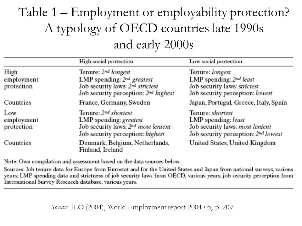 Table 1 – Employment or employability protection.