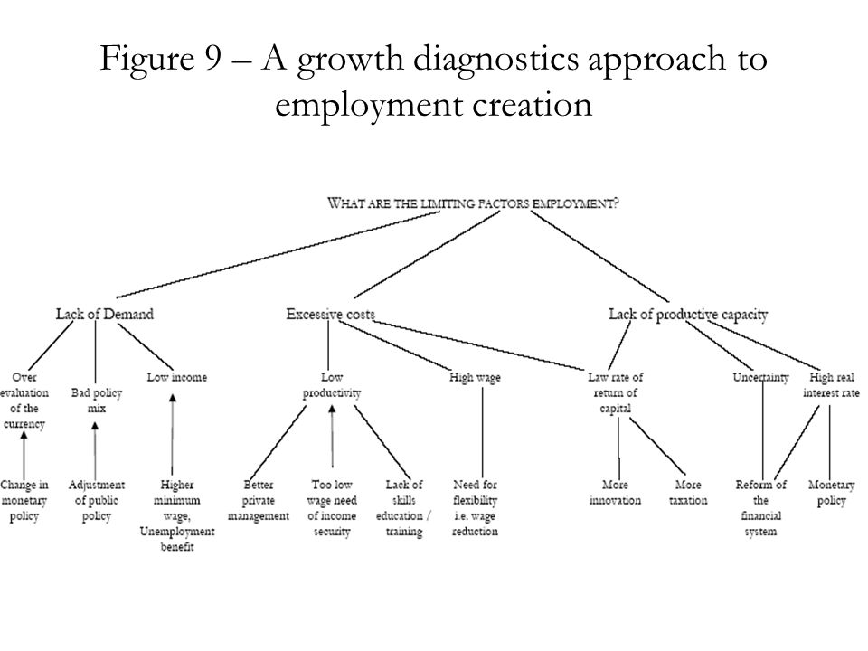 Figure 9 – A growth diagnostics approach to employment creation